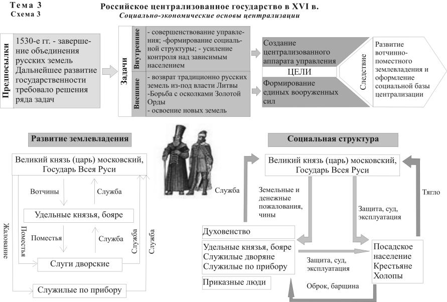 Схема русского государства