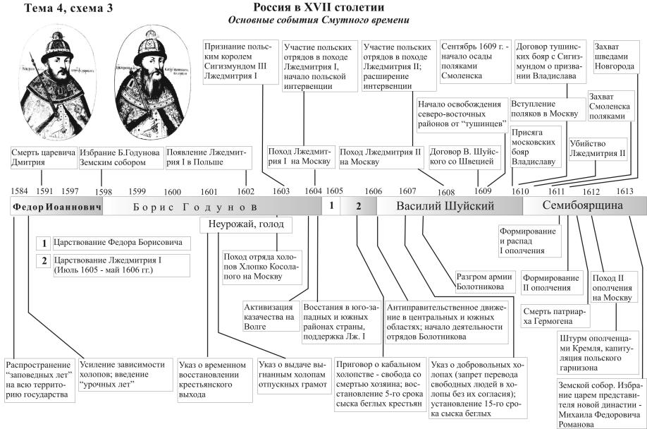 История россии в 19 веке в схемах